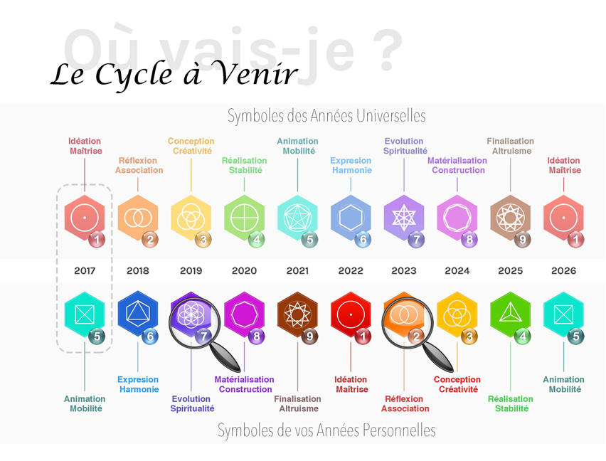 cycles numerologiques